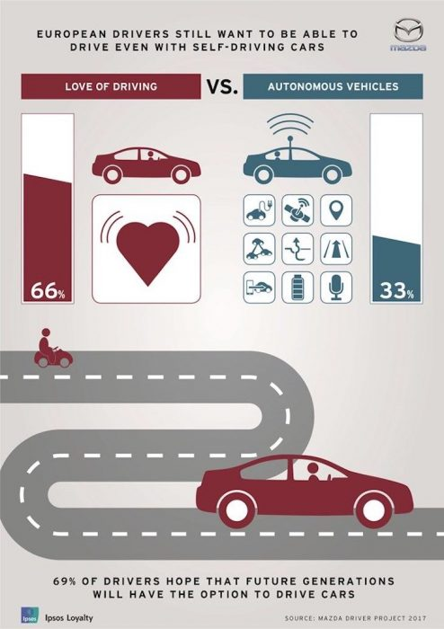 Grafico tratto dal reportMazda Driver Project 2017, articolo di approfondimento sulle auto a guida autonoma di Vanina Basilli