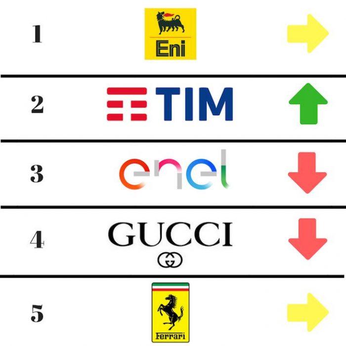 I 5 top Brand del 2018 articolo di Gilles Dino Guarino sul brand positioning Ferrari