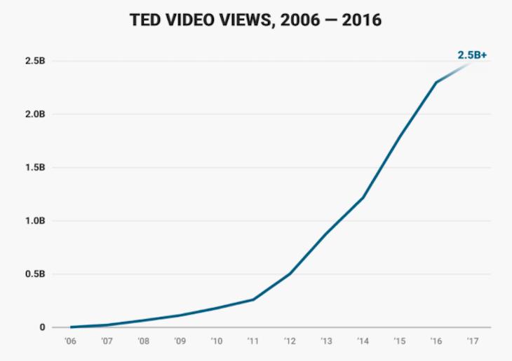 Trend-visualizzazioni-video-TED-2006-2016-articolo-di-approfondimento-sul-marchio-Ted-Vanina-Basilli-copywriter